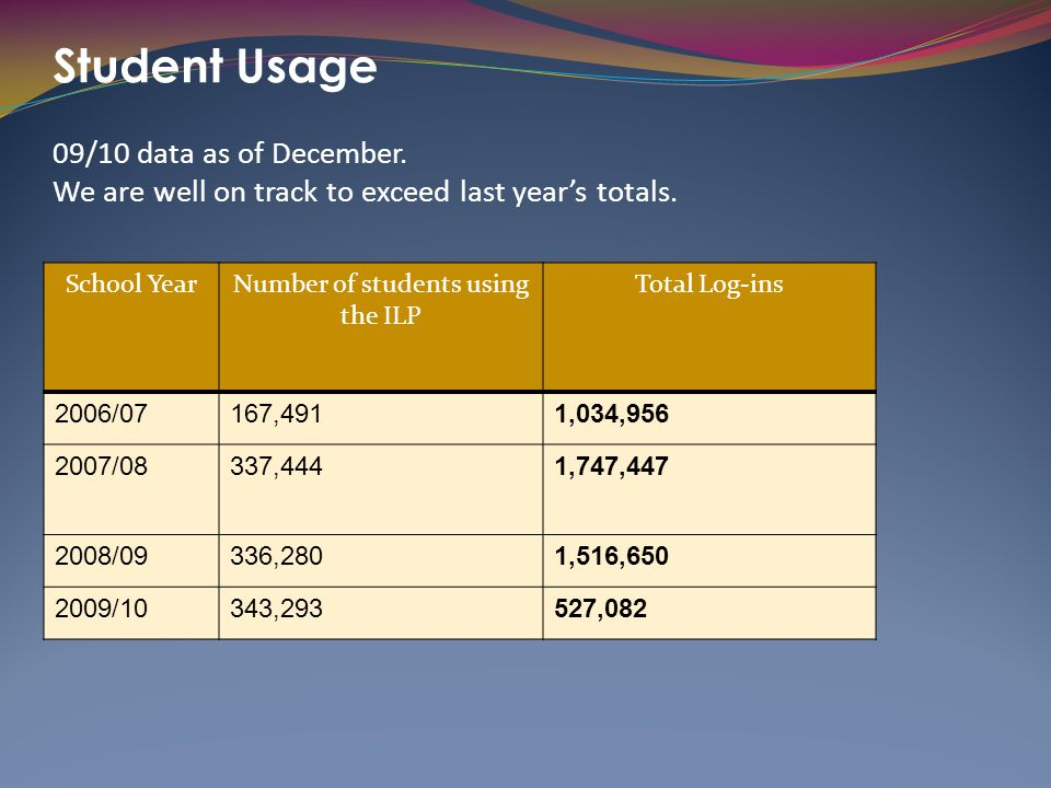 Number of students using the ILP