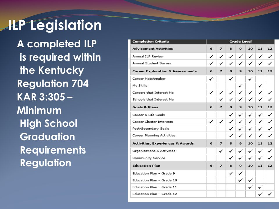ILP Legislation A completed ILP is required within the Kentucky Regulation 704 KAR 3:305 – Minimum High School Graduation Requirements Regulation