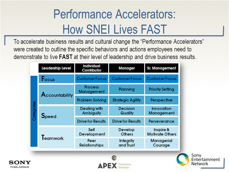 Performance Accelerators: How SNEI Lives FAST