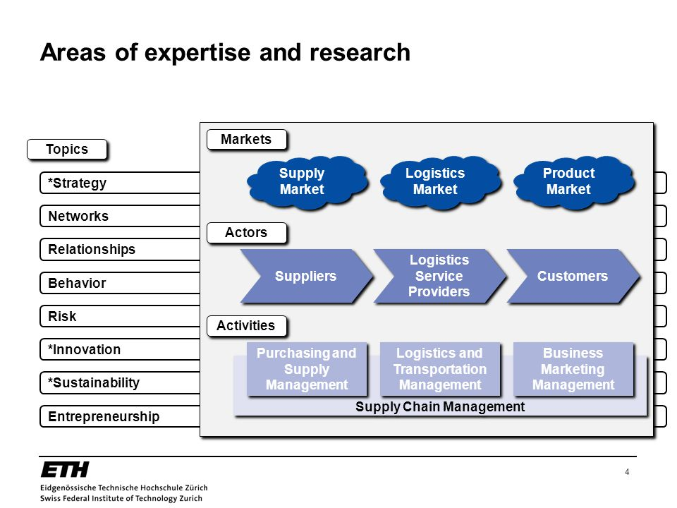Areas of expertise and research