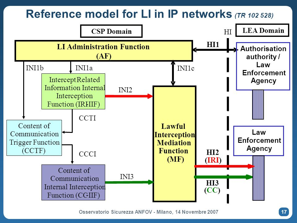 Reference model for LI in IP networks (TR 102 528)