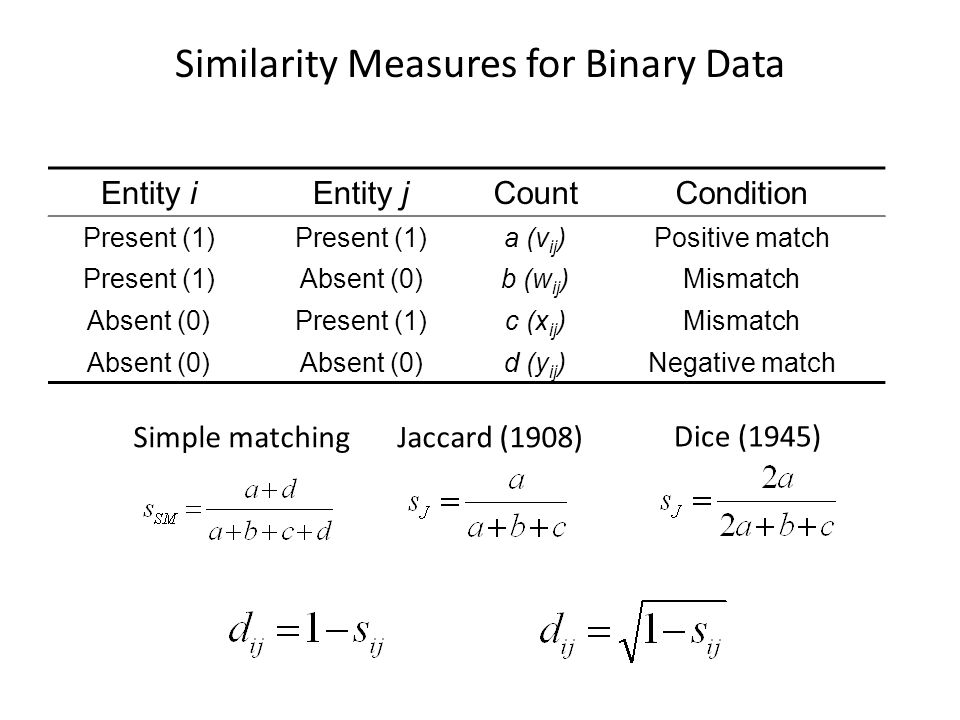 Similarity Measures for Binary Data