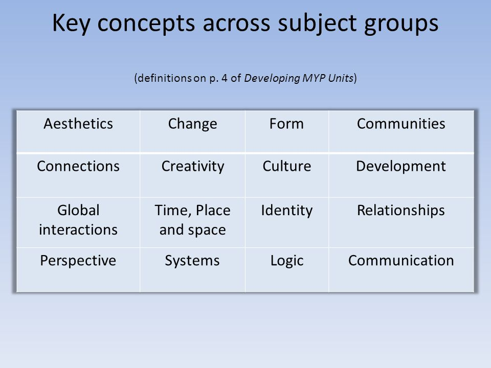 Key concepts across subject groups (definitions on p