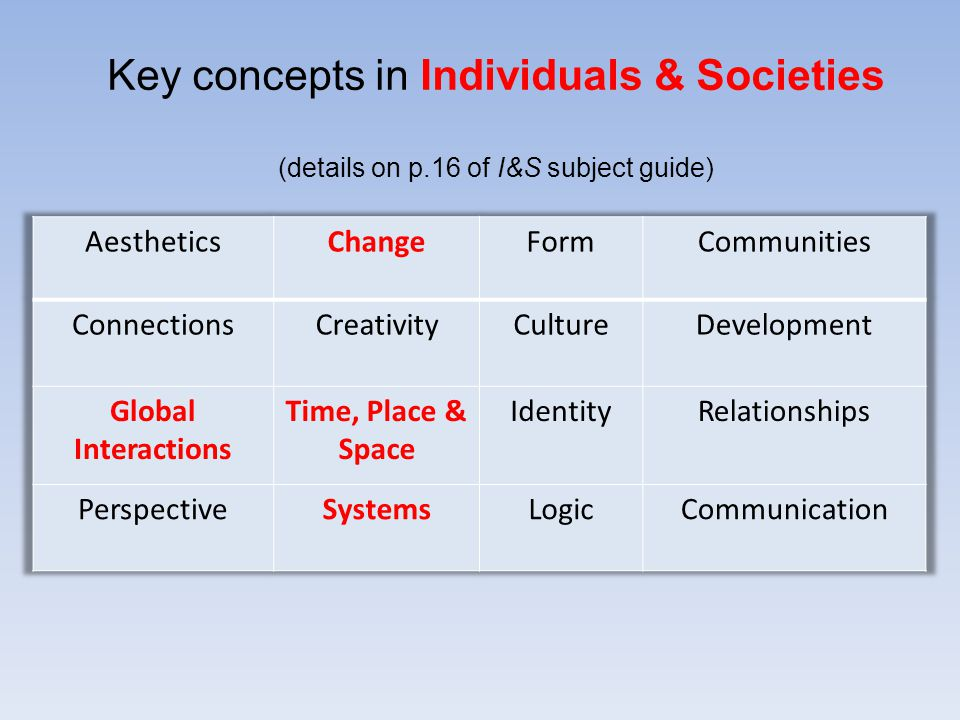 Key concepts in Individuals & Societies