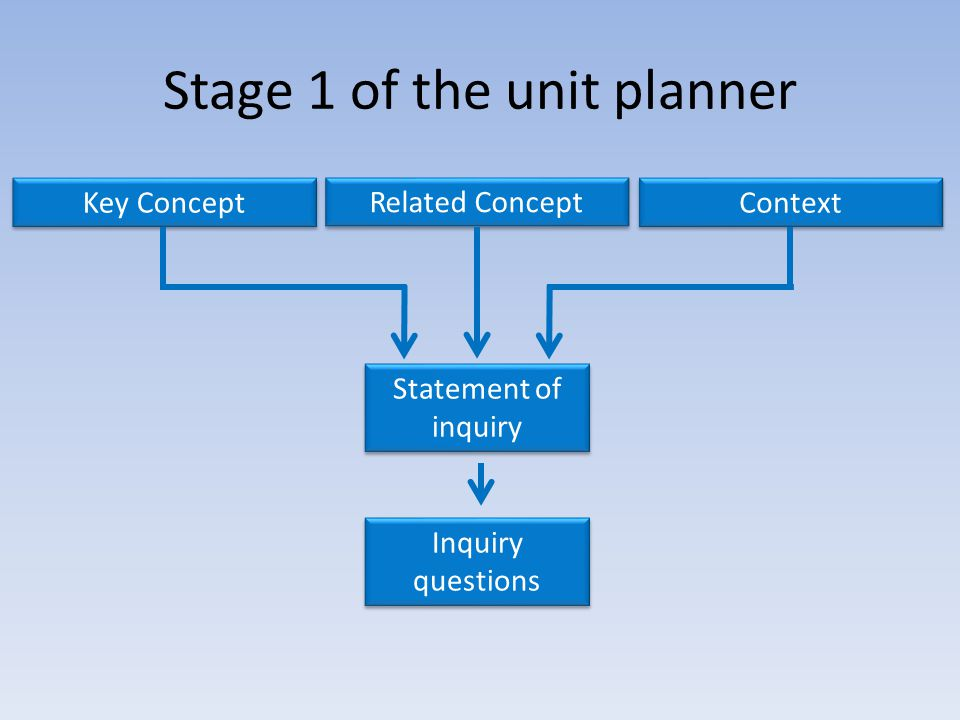 Stage 1 of the unit planner