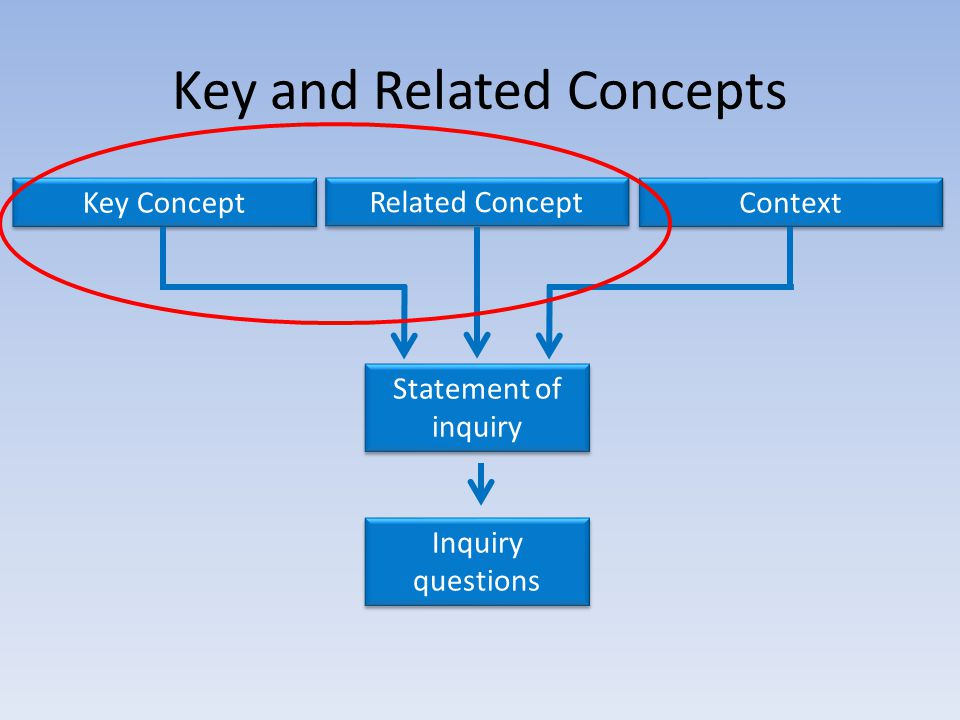 Key and Related Concepts