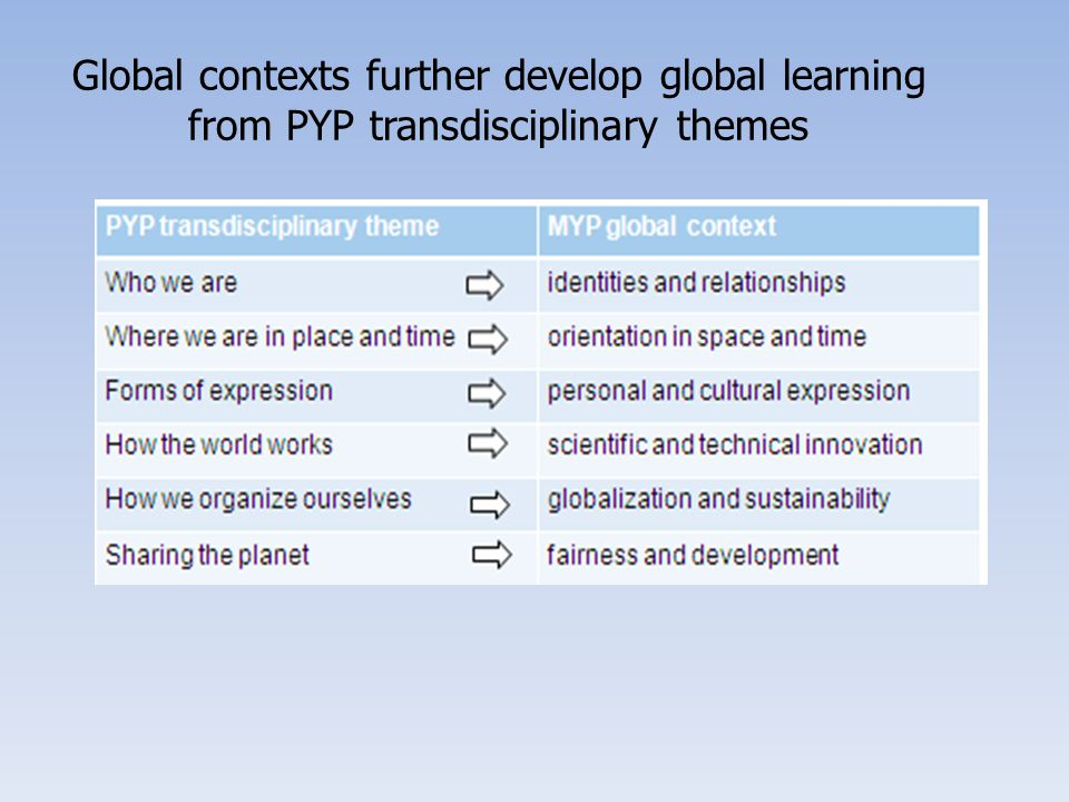 Global contexts further develop global learning from PYP transdisciplinary themes