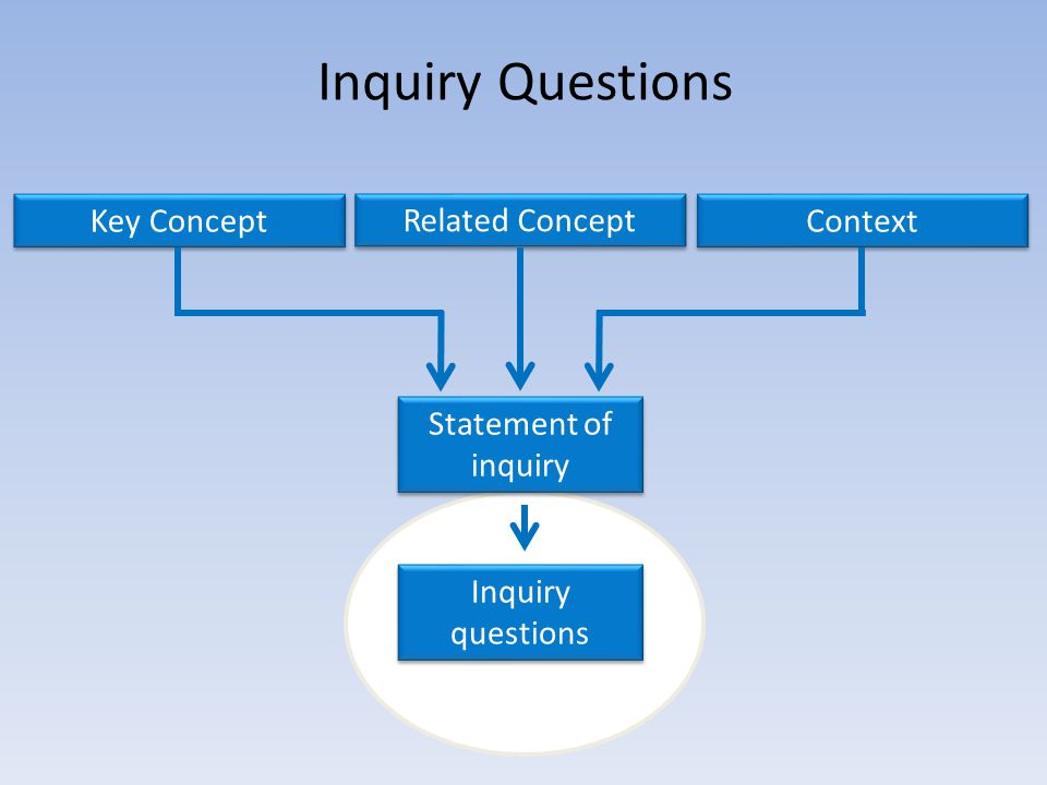 Inquiry Questions Key Concept Related Concept Context