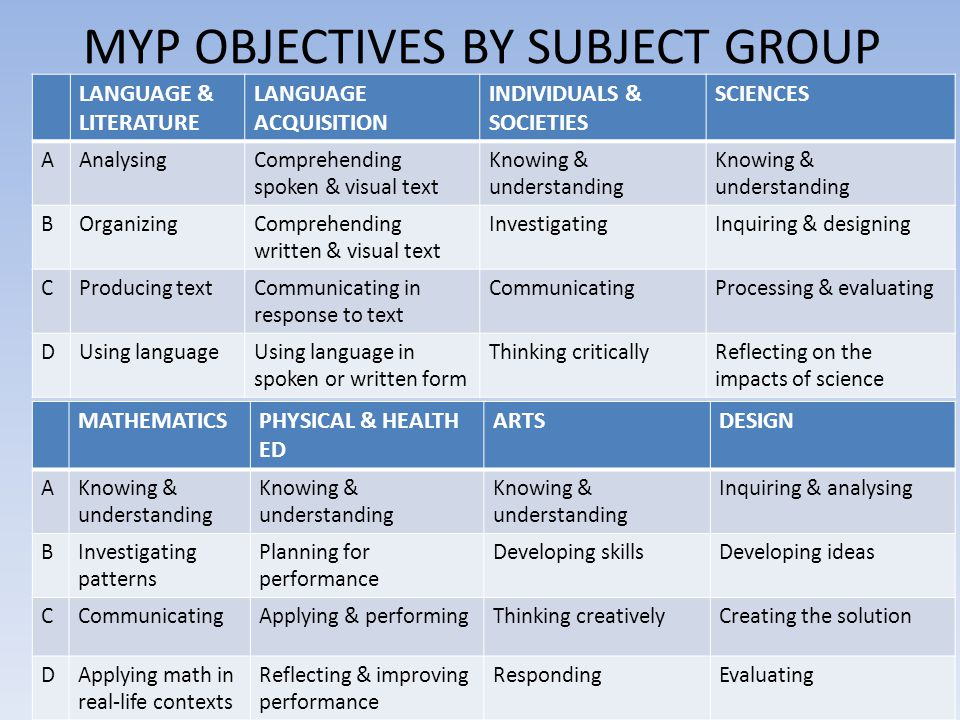 MYP OBJECTIVES BY SUBJECT GROUP