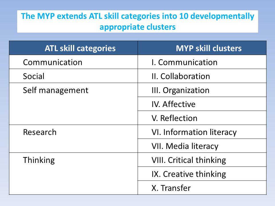 VI. Information literacy VII. Media literacy Thinking