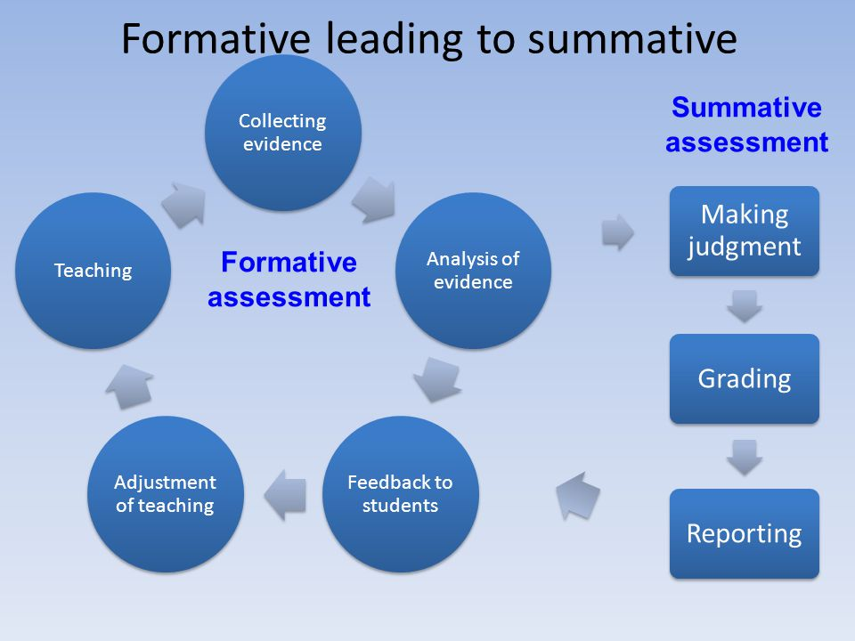 Formative leading to summative