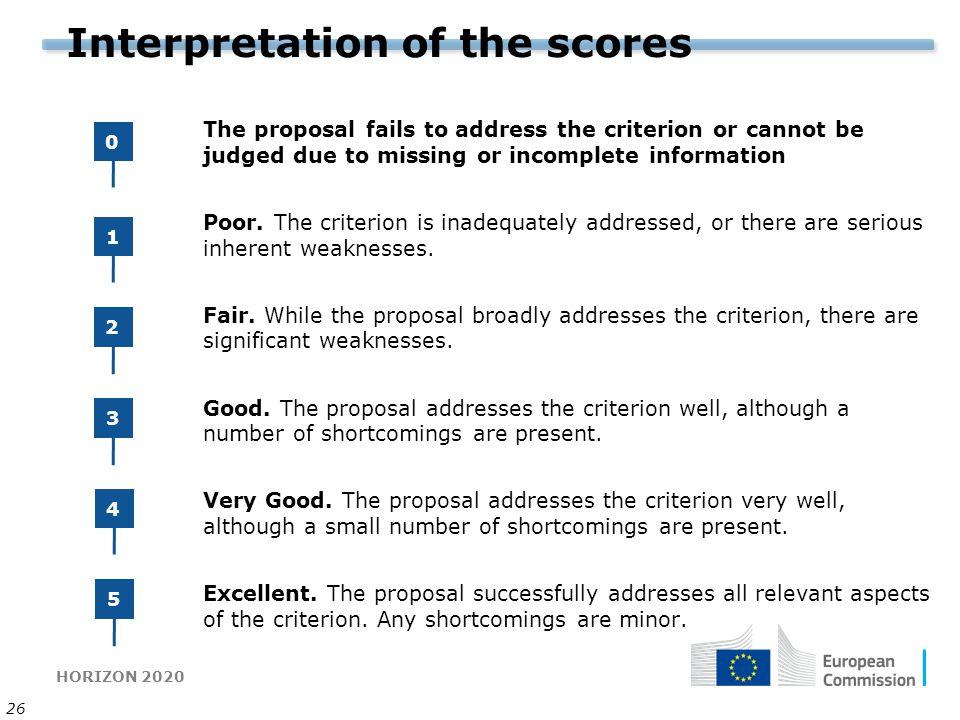 Interpretation of the scores