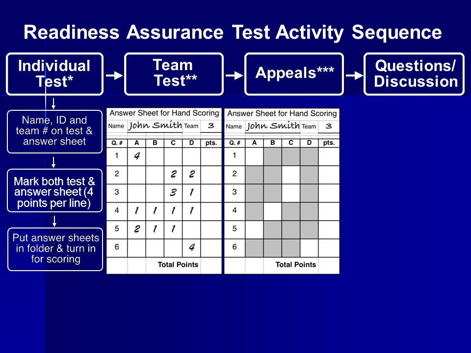 Readiness Assurance Test Activity Sequence