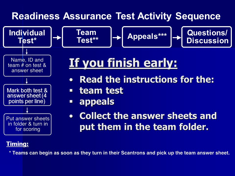 If you finish early: Readiness Assurance Test Activity Sequence