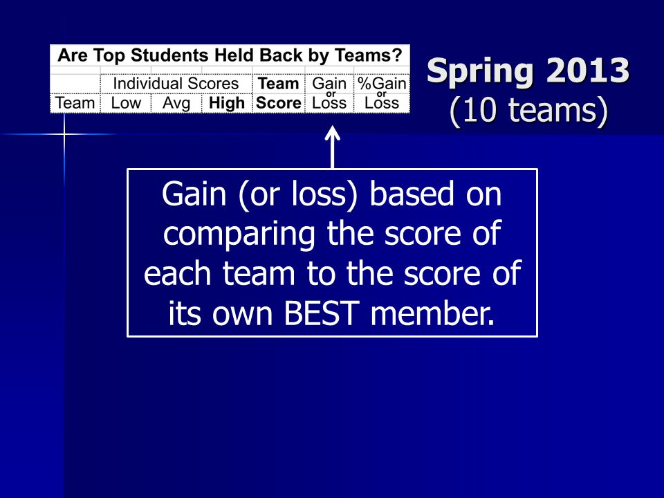 Spring 2013 (10 teams) Gain (or loss) based on comparing the score of each team to the score of its own BEST member.