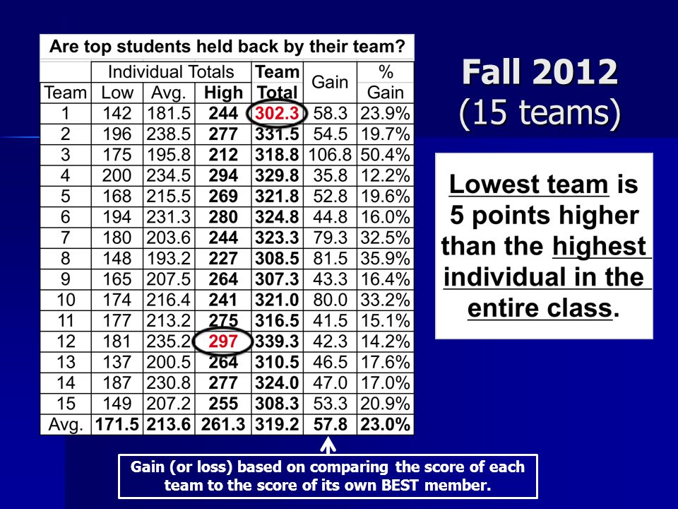 Fall 2012 (15 teams) Gain (or loss) based on comparing the score of each team to the score of its own BEST member.