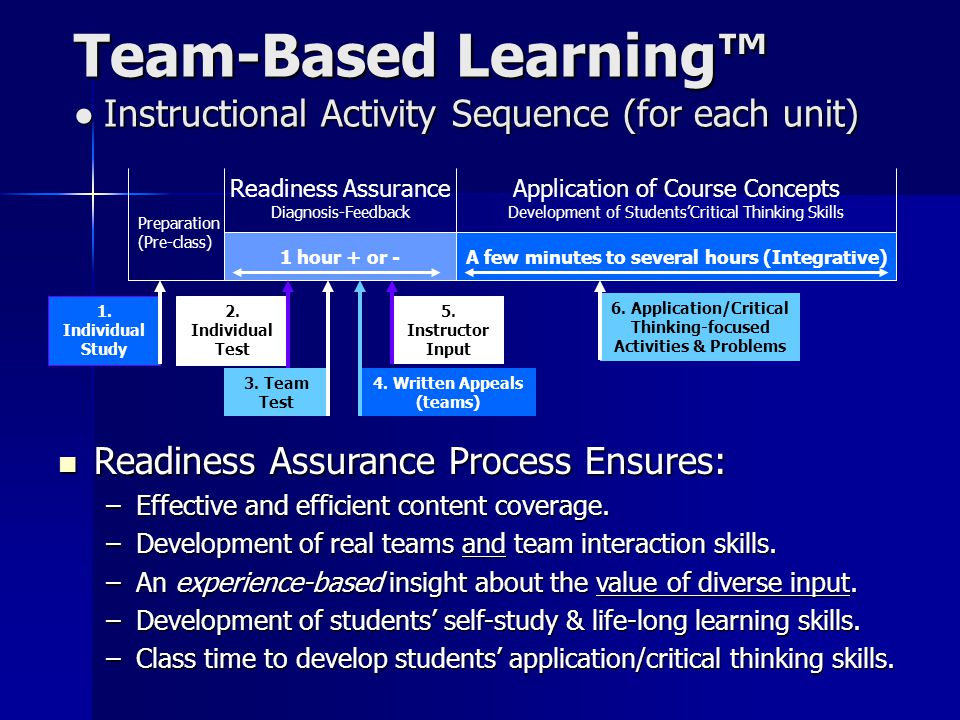 Team-Based Learning™ • Instructional Activity Sequence (for each unit)