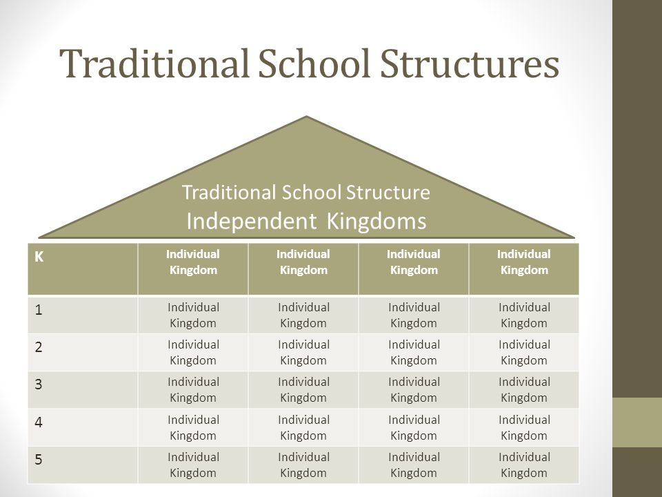 Traditional School Structures