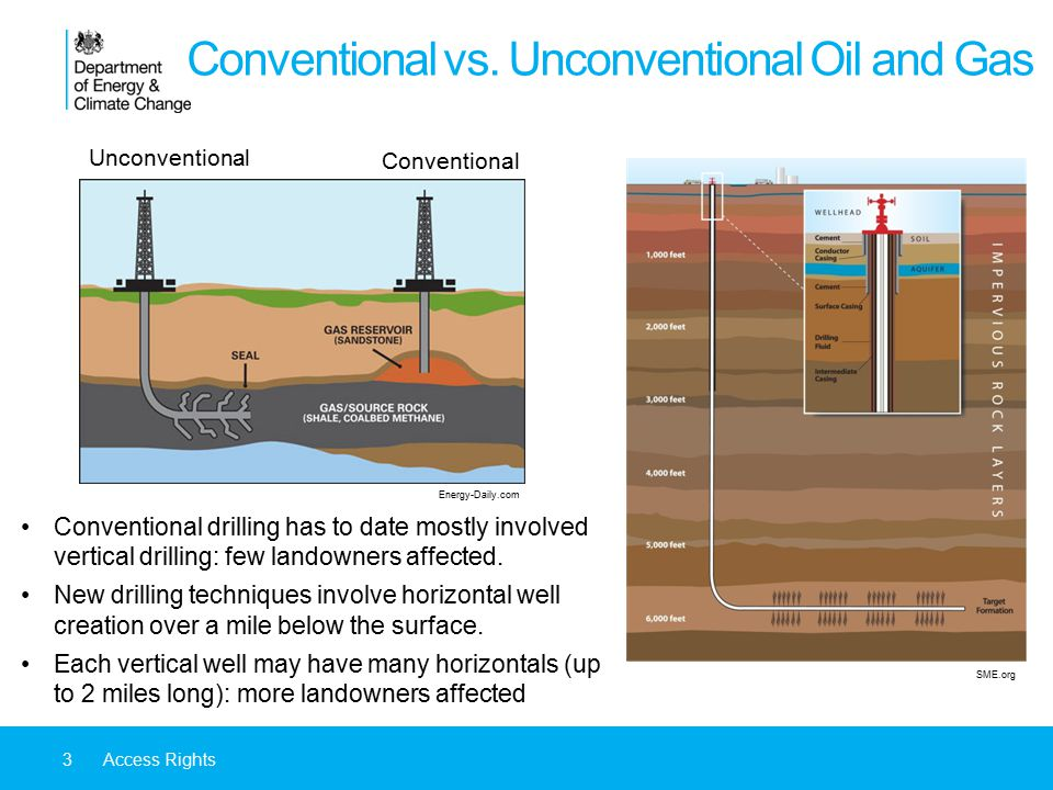 Conventional vs. Unconventional Oil and Gas