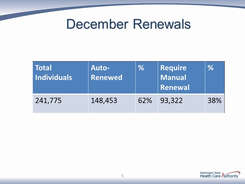 December Renewals Total Individuals Auto-Renewed % Require