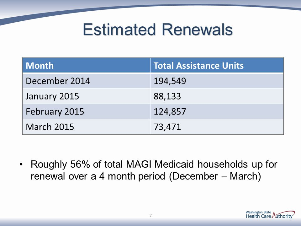 Estimated Renewals Roughly 56% of total MAGI Medicaid households up for renewal over a 4 month period (December – March)