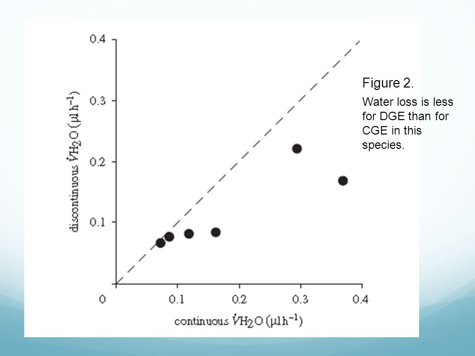 Figure 2. Water loss is less for DGE than for CGE in this species.