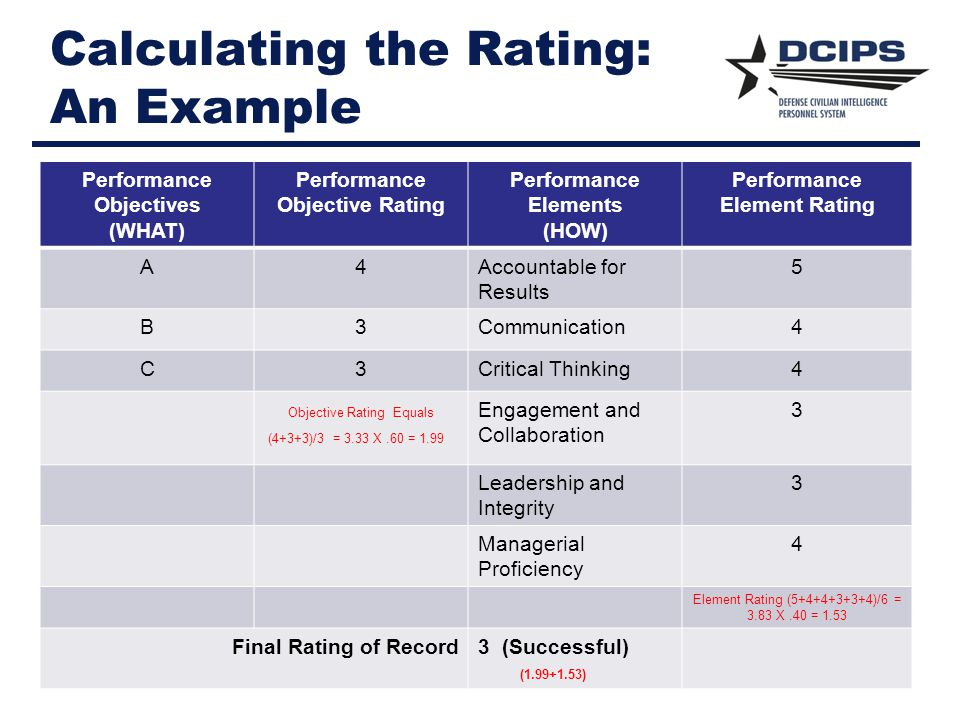 Calculating the Rating: An Example