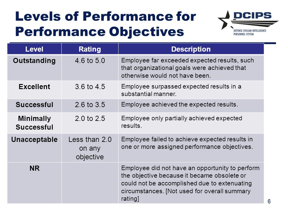 Levels of Performance for Performance Objectives