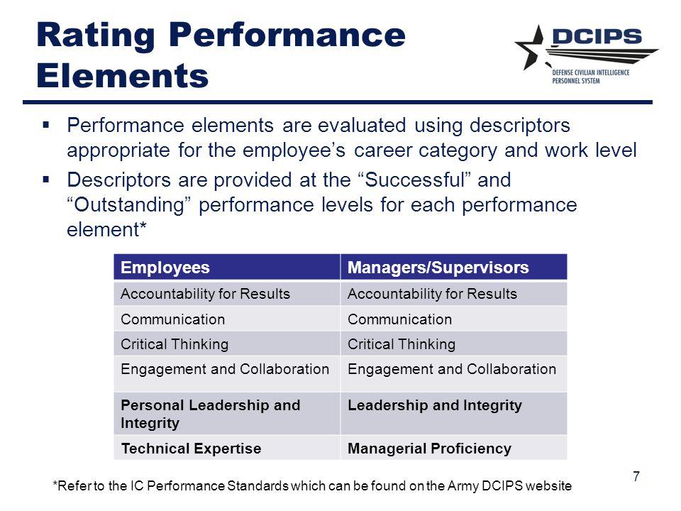 Rating Performance Elements
