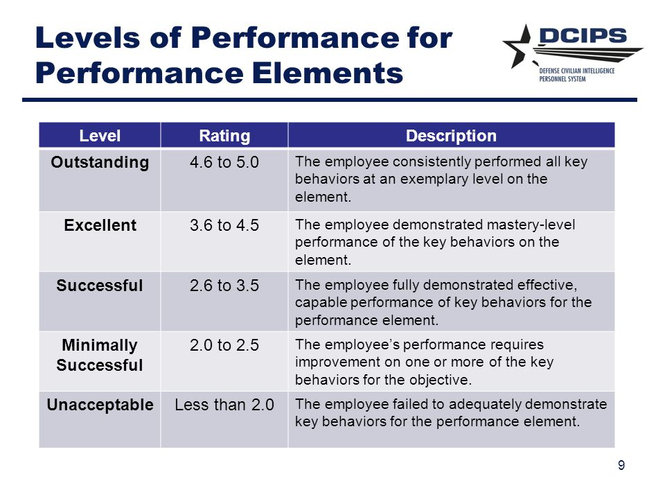 Levels of Performance for Performance Elements