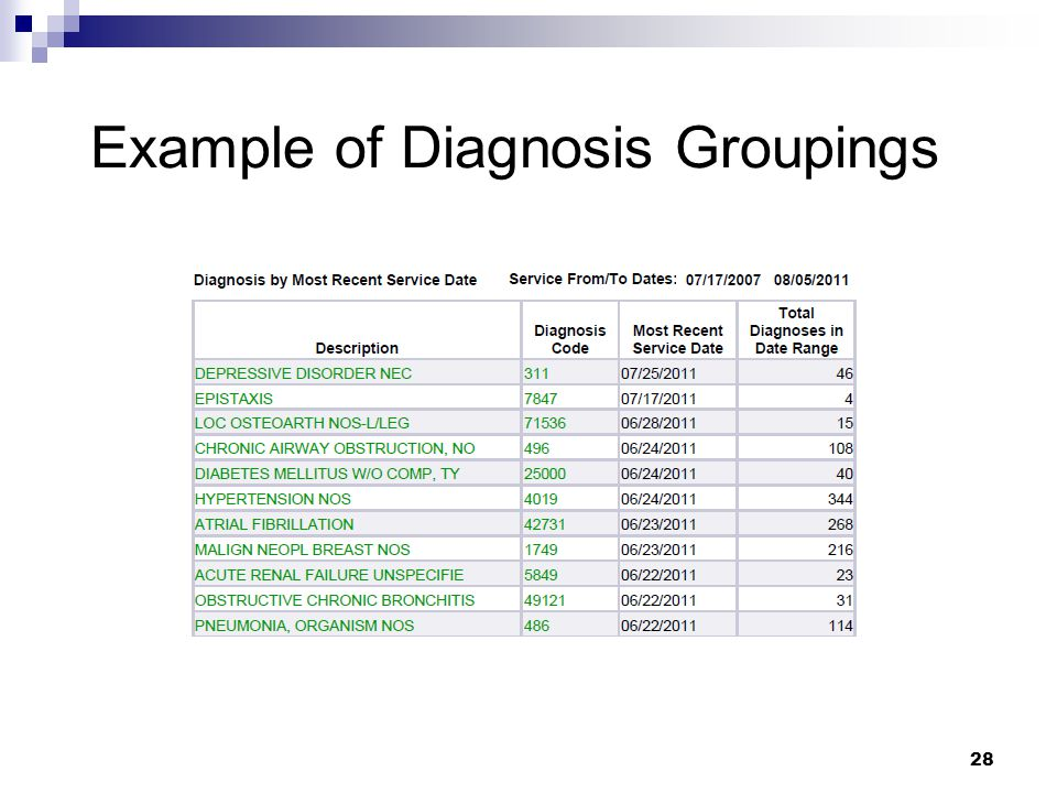 Example of Diagnosis Groupings