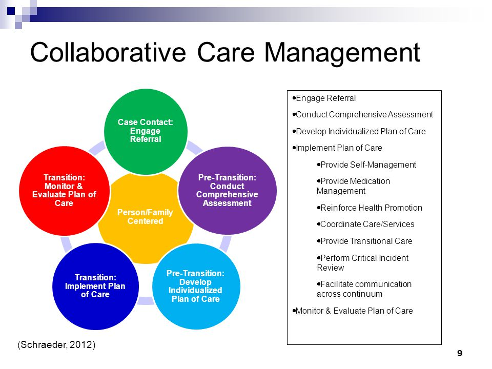 Collaborative Care Management