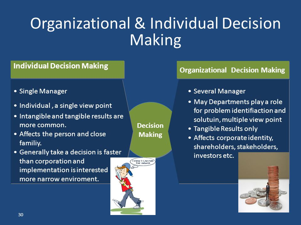 Organizational & Individual Decision Making
