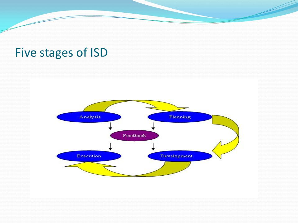 Five stages of ISD