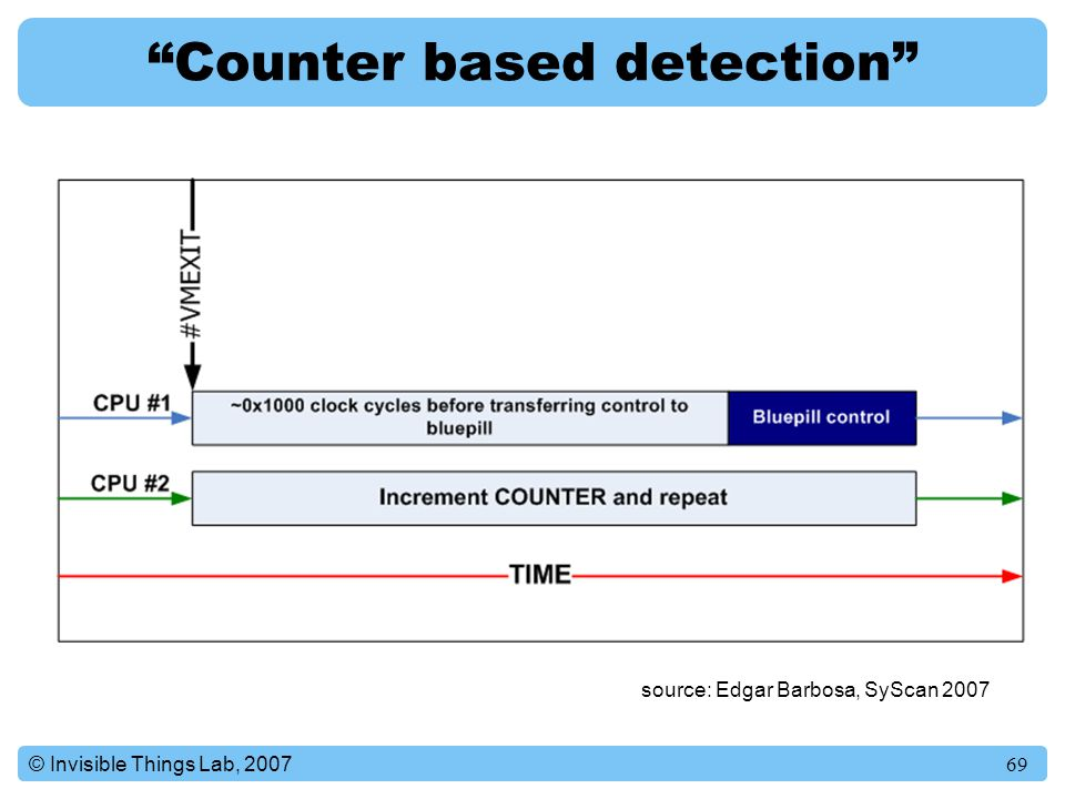 Counter based detection