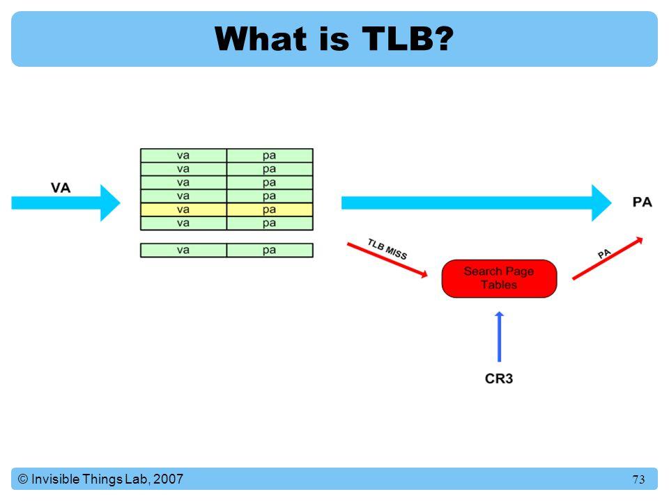 What is TLB © Invisible Things Lab, 2007