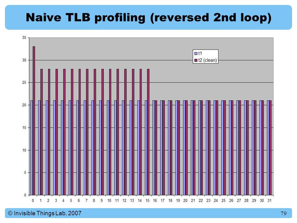 Naive TLB profiling (reversed 2nd loop)