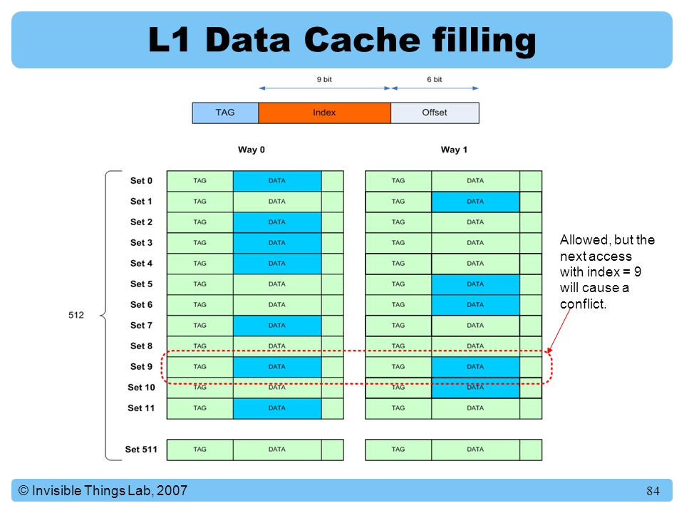 L1 Data Cache filling Allowed, but the next access with index = 9 will cause a conflict.