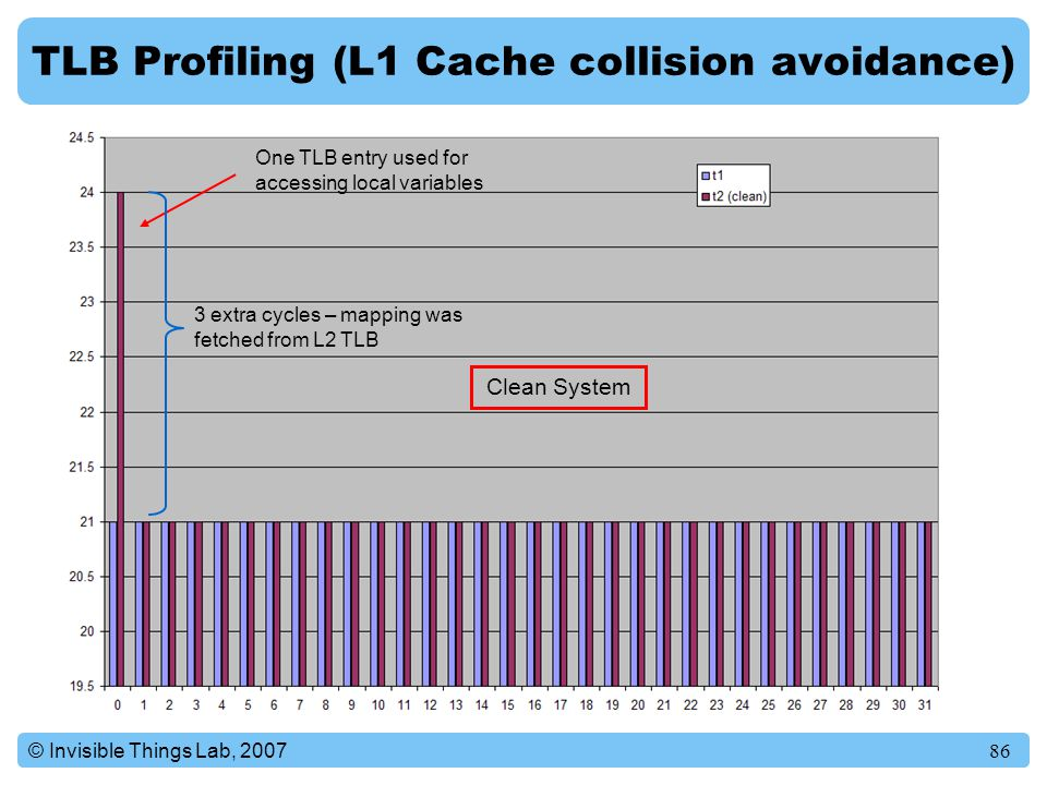 TLB Profiling (L1 Cache collision avoidance)