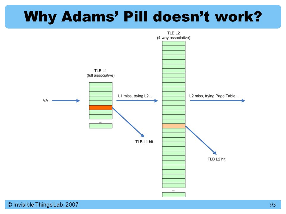 Why Adams' Pill doesn't work