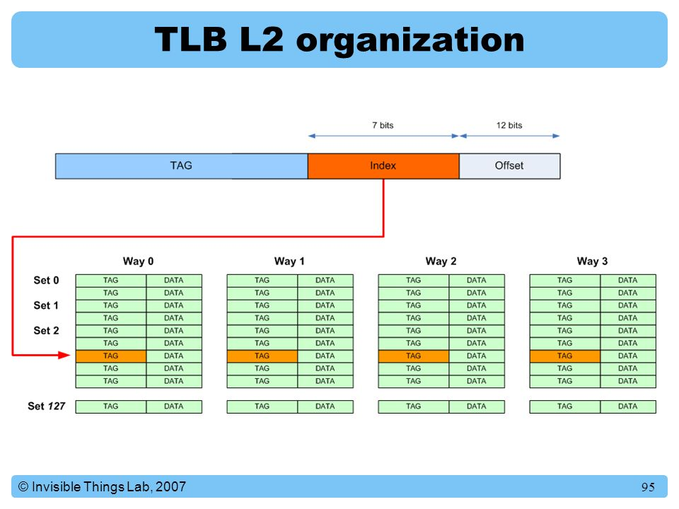 TLB L2 organization © Invisible Things Lab, 2007