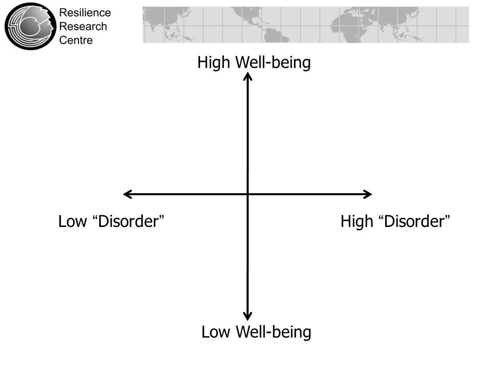 High Well-being Low Disorder High Disorder Low Well-being