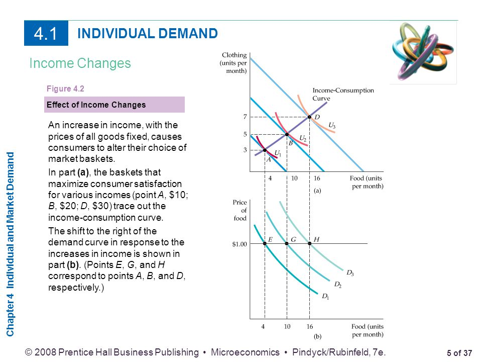 4.1 INDIVIDUAL DEMAND Income Changes