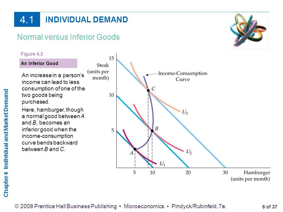 4.1 INDIVIDUAL DEMAND Normal versus Inferior Goods