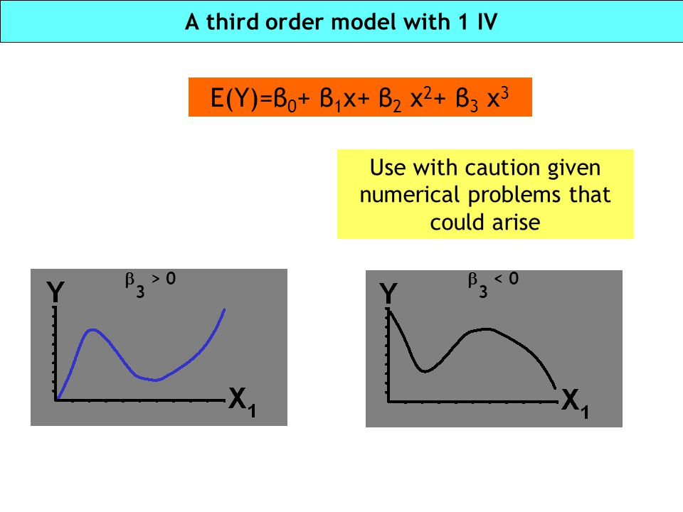 A third order model with 1 IV