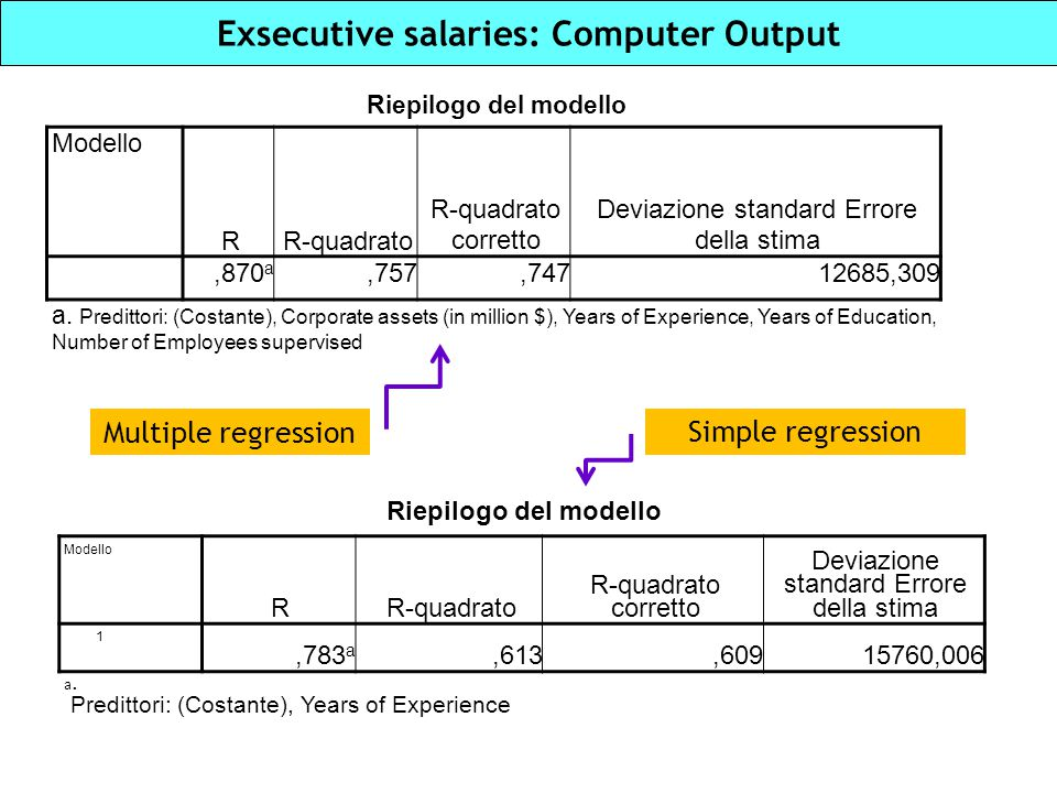 Exsecutive salaries: Computer Output