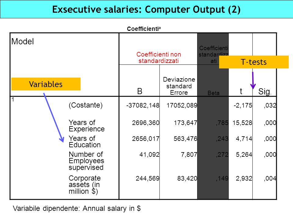 Exsecutive salaries: Computer Output (2)