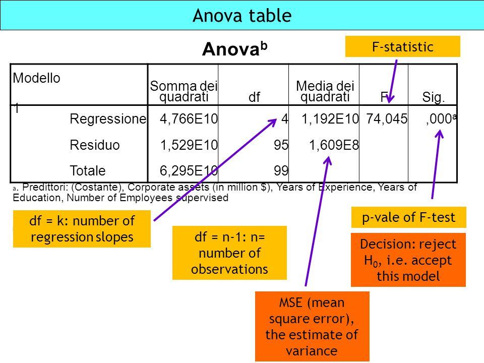 Anova table Anovab F-statistic Modello Somma dei quadrati df