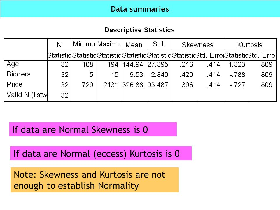 If data are Normal Skewness is 0