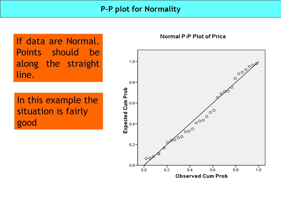 If data are Normal. Points should be along the straight line.